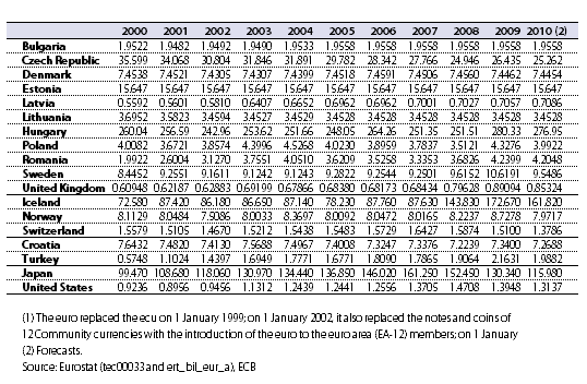 File Exchange Rates Against The Euro 1