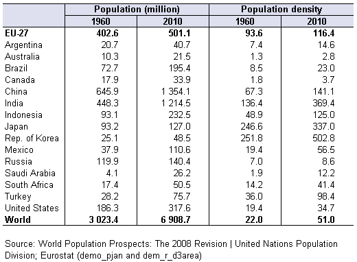 File:Population and population density in the World, in EU