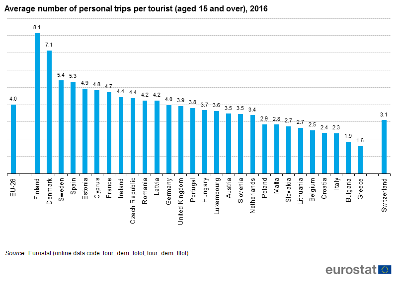File:Average number of personal trips per tourist (aged 15 and over), 2016.png