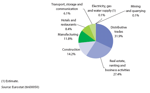 File:Breakdown of number of enterprises in the non-fi