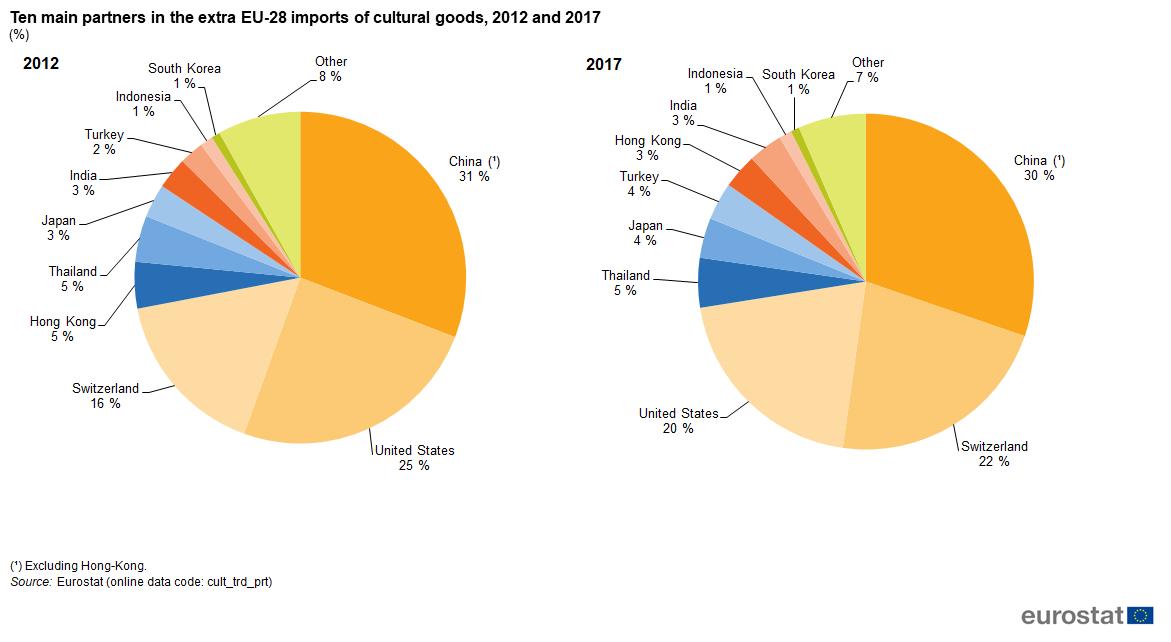 6aca80d17ac4 Figure 8  Ten main partners in the extra EU-28 imports of cultural goods
