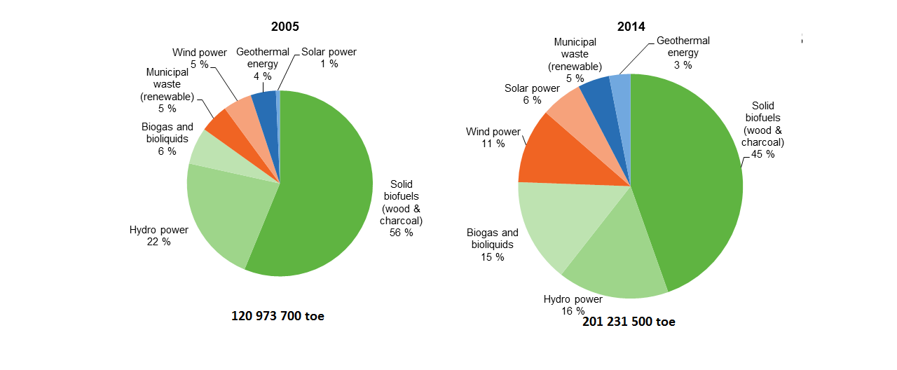 File:Gross inland consumption of renewable energy, EU-28, 2005 and
