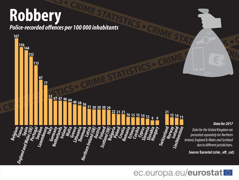 Crime statistics - Statistics Explained