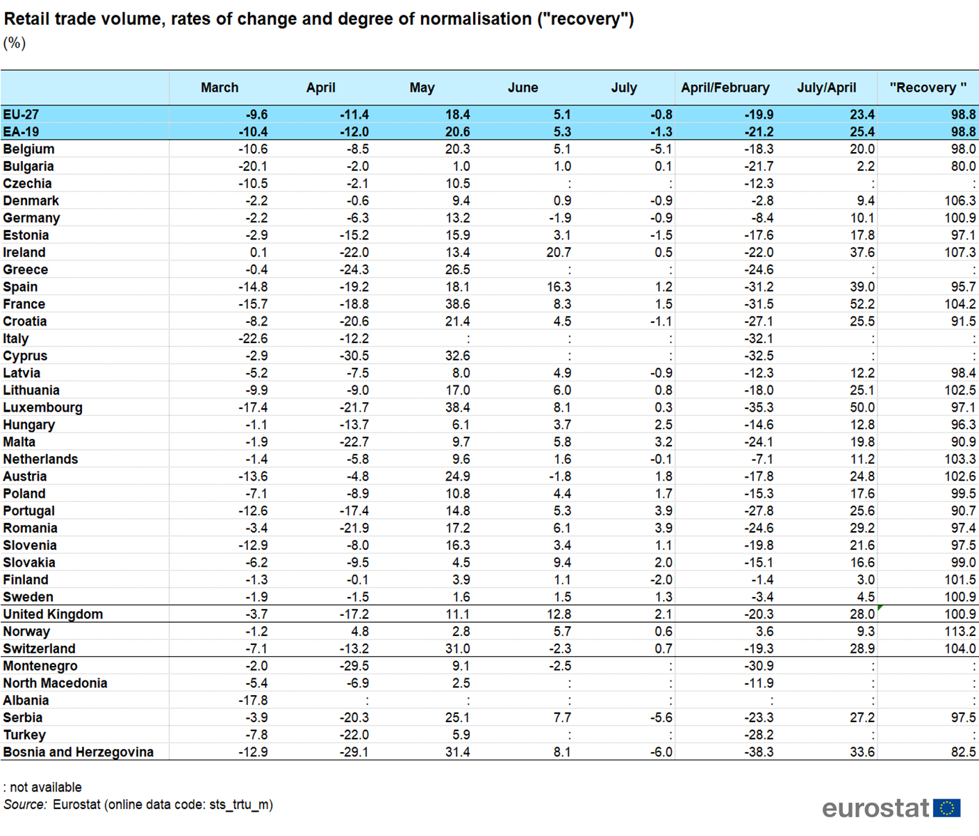 File:Retail trade volume, rates of change and degree of normalisation ( recovery ) (%) - July.png