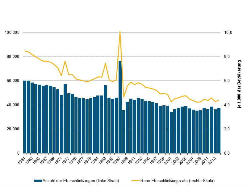 Durchschnittliche Zeit bis zur Hochzeit in den 30er Jahren