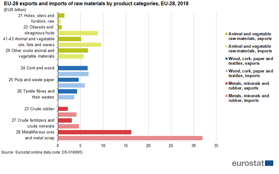 File:EU-28 exports and imports of raw materials by product