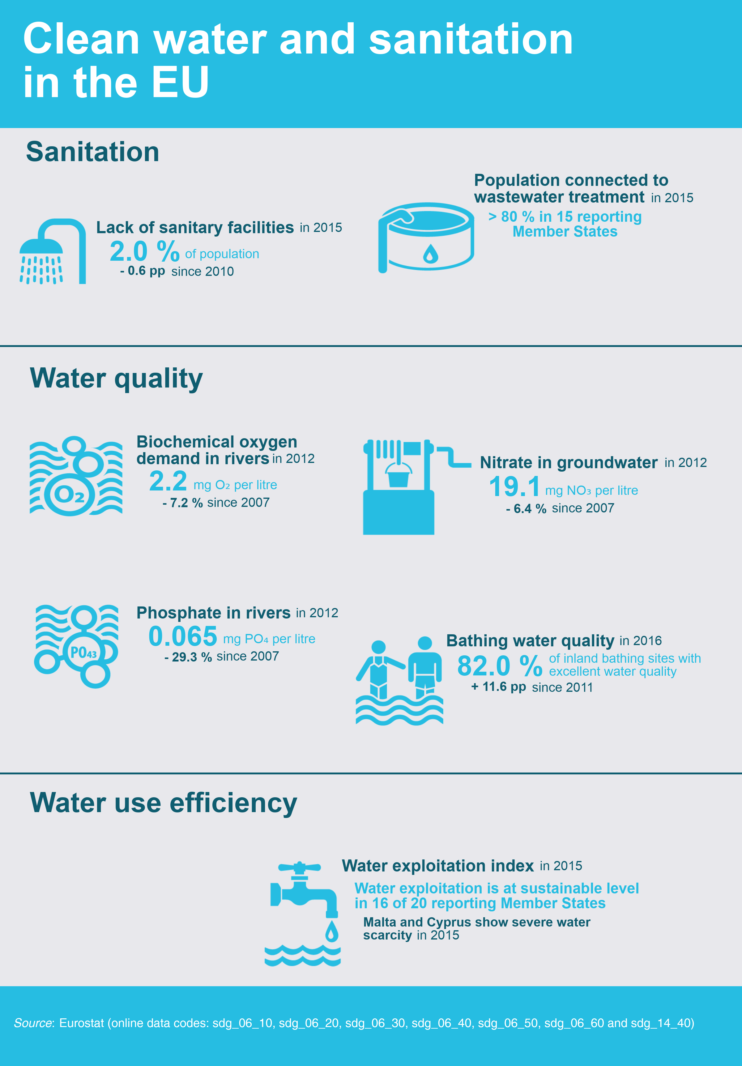 clean water and sanitation essay Source and 25 billion lack access to improved sanitation (which includes toilets   what would you do if you had to live with no running water 2 what are all the .