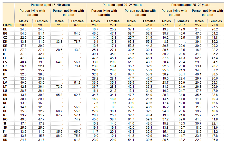 's at risk of poverty and social exclusion rate, by age group and living with parents, EU-28 Member States, 2012.png