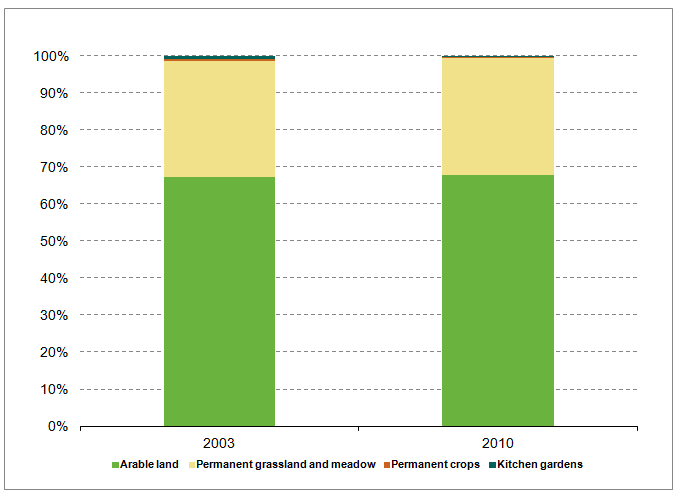 File:Figure 4 Utilised Agricultural Area by land use Eesti 2003 and 2010.PNG