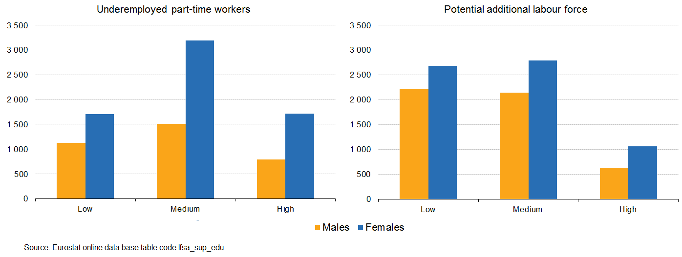 eurostat statistics explained  educational attainment
