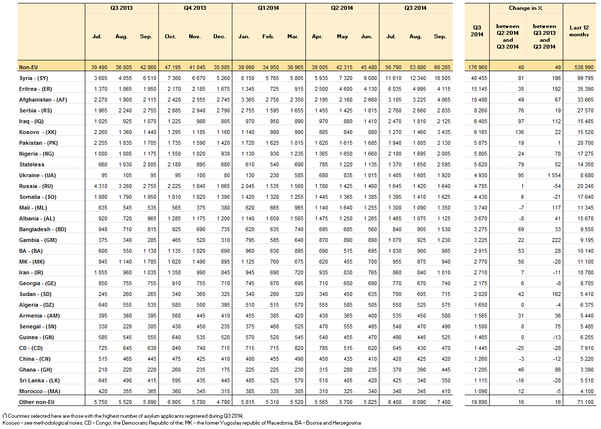 File:Asylum applicants in the EU-28 by citizenship (including first time asylum applicants), Q3 2013 – Q3 2014.png
