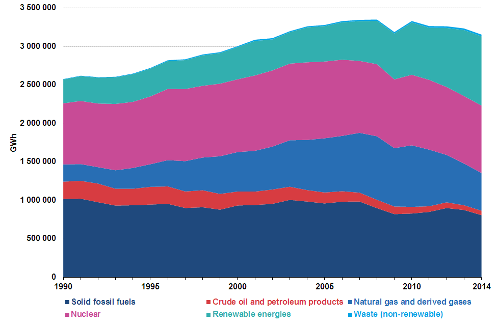 File:Gross-electricity-production-by-fuel- GWh-EU28-1990-2014-AREA.png