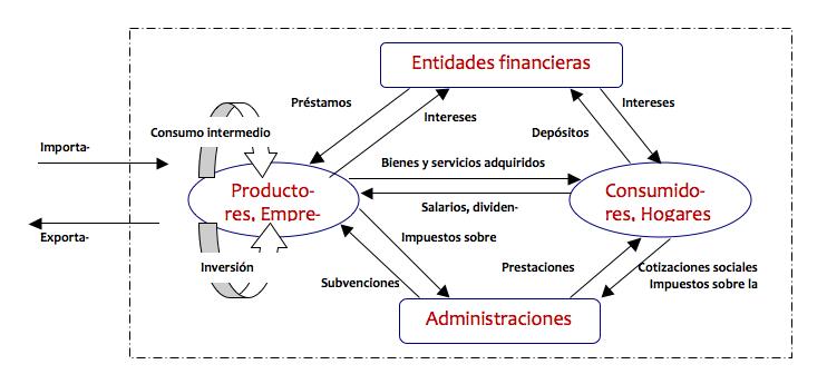 Circuito Economico : File f circuito de la economía nacional statistics