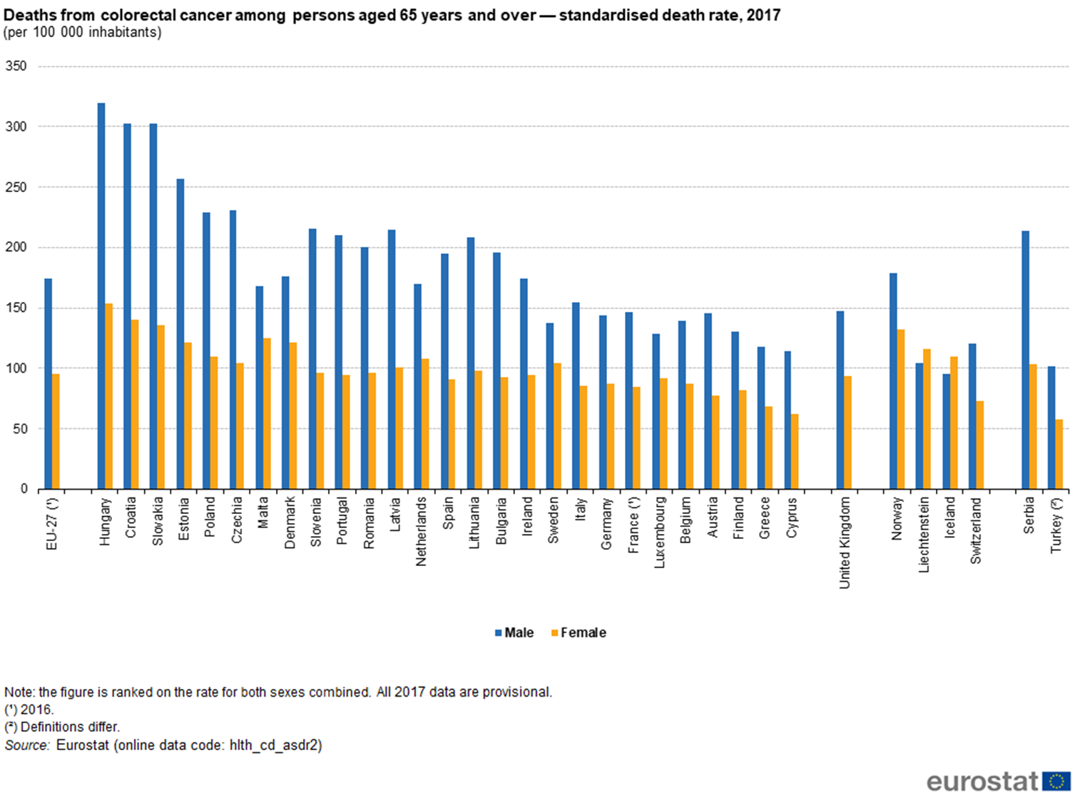 File Deaths From Colorectal Cancer Among Persons Aged 65 Years And Over Standardised Death Rate 2017 Per 100 000 Inhabitants Health20 Png Statistics Explained