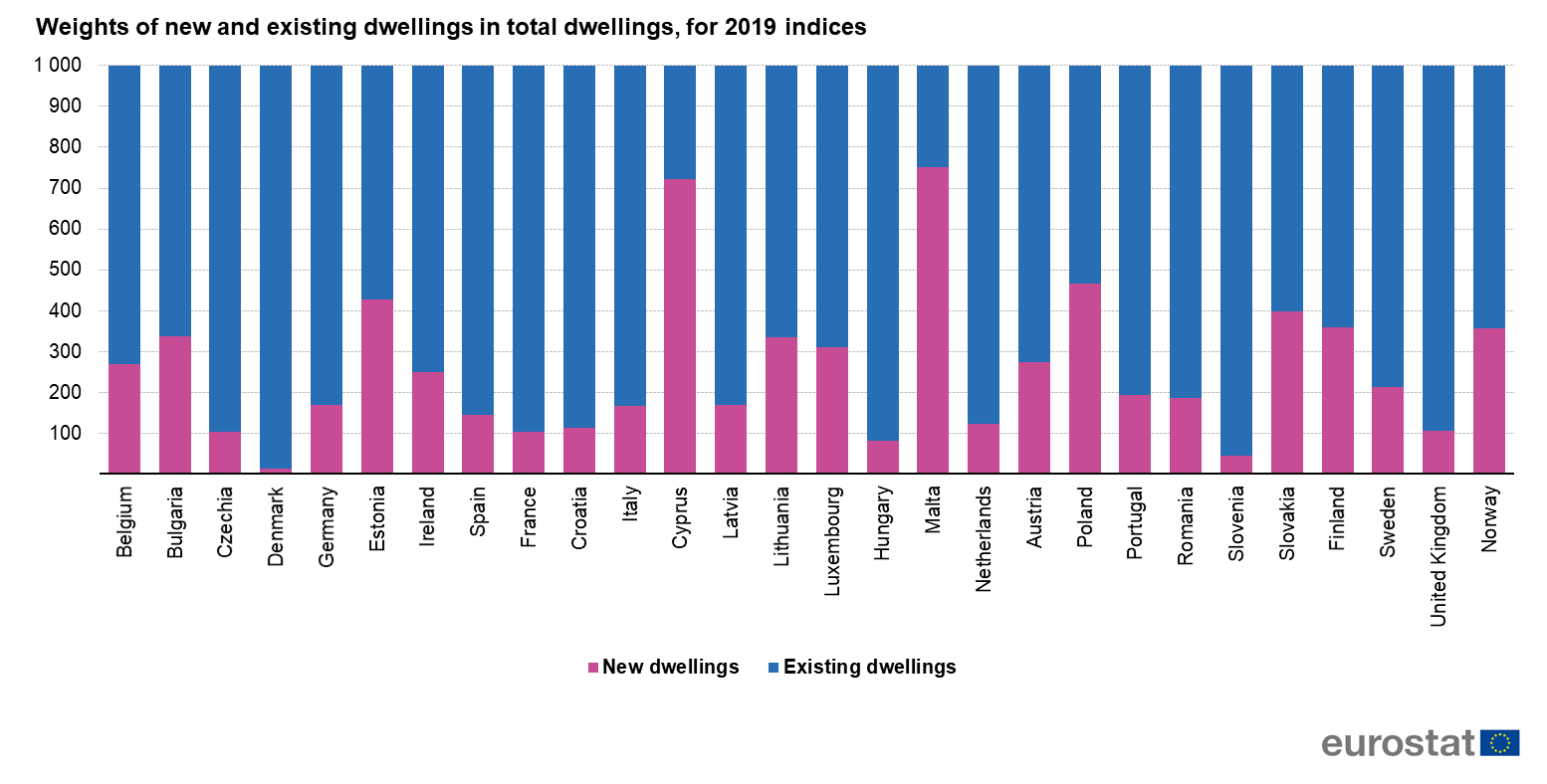 File:Weights of new and existing dwellings in total dwellings, for