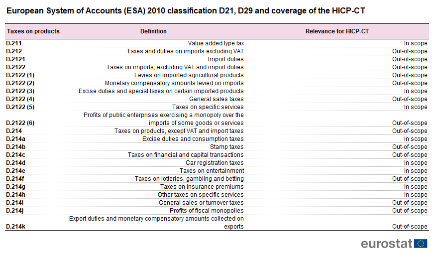 File:European System of Accounts (ESA) 2010 classification D21, D29 and coverage of the HICP-CT 2019.png