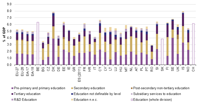 File:General government expenditure on education, % of GDP V2.png