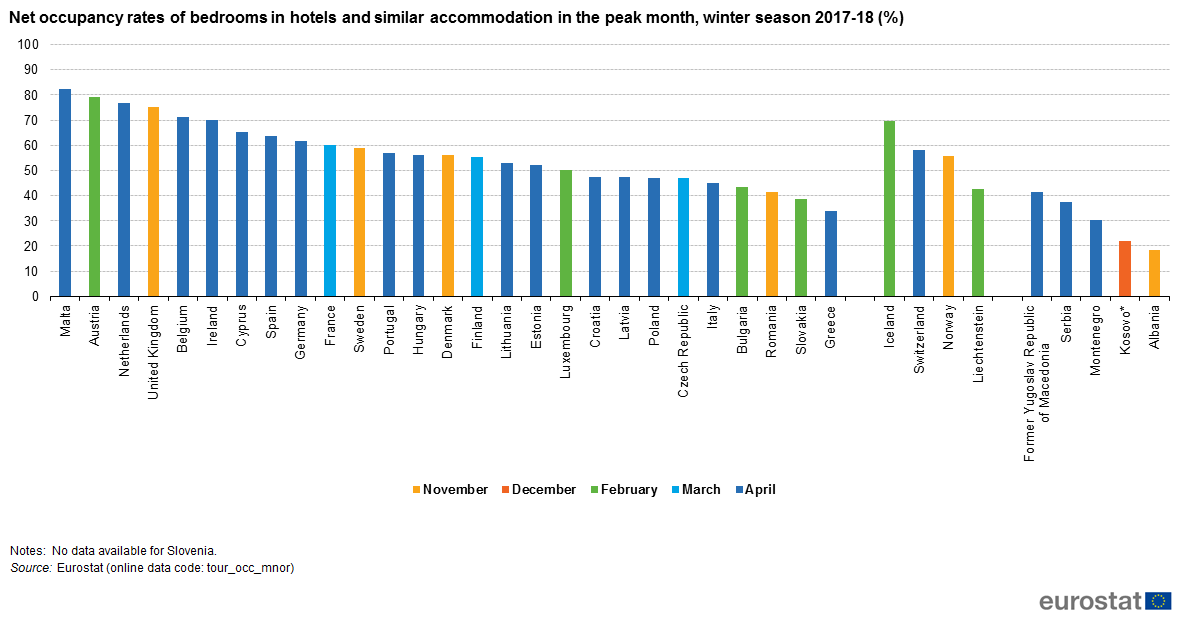 File Net Occupancy Rates Of Bedrooms In Hotels And Similar Accommodation The Peak Month