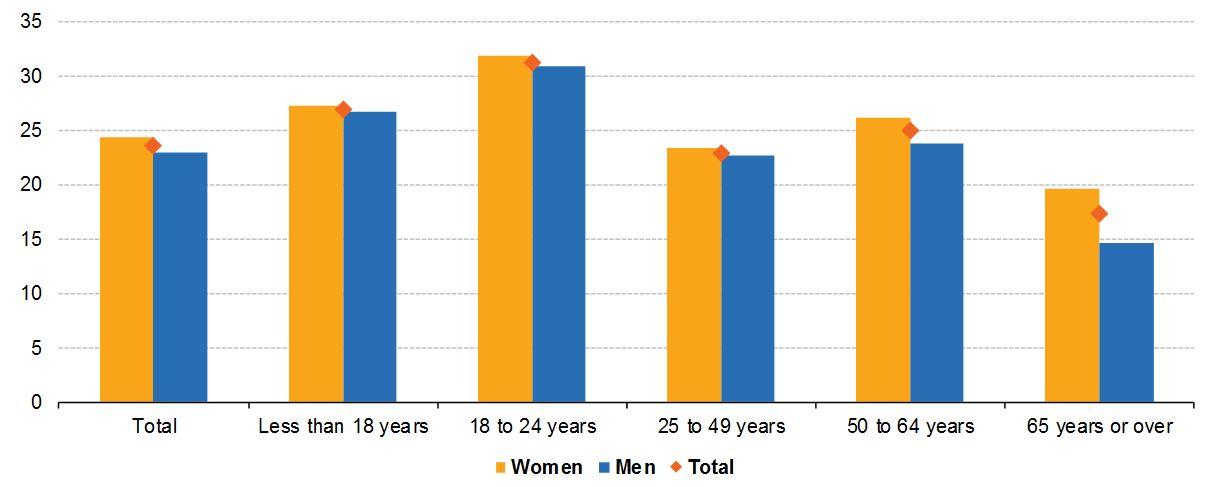Group sex statistics indian