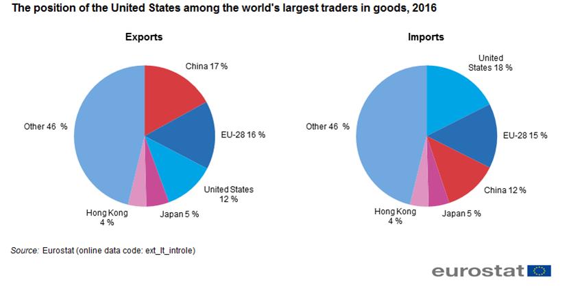 handelsbeziehung china usa