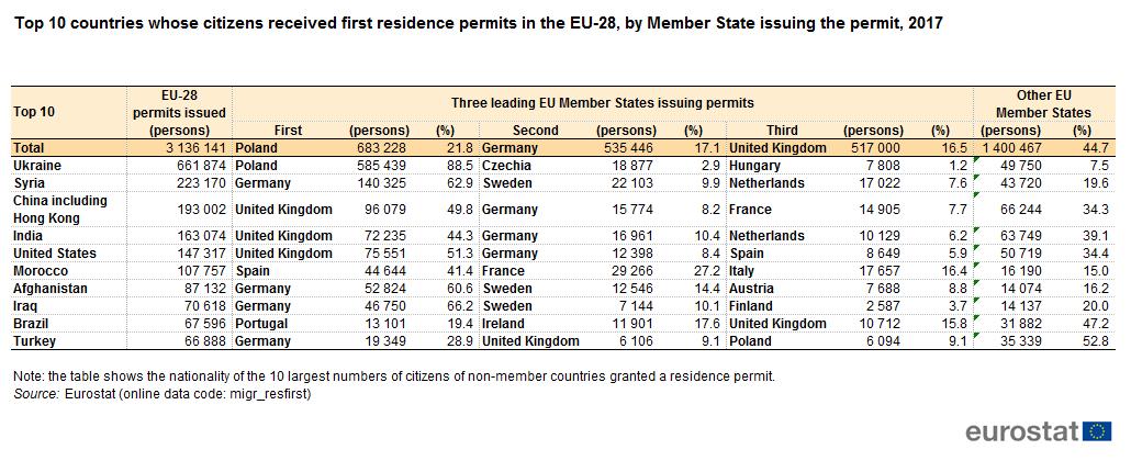 Znalezione obrazy dla zapytania FIRST RESIDENCE PERMITS DELIVERED BY EUROPEAN COUNTRIES, 2017