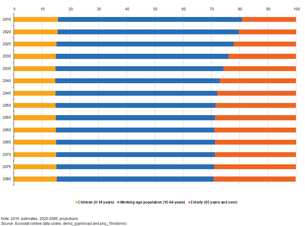 File:Population, by broad age group, EU-28, 2016-2080 (% of total population) PITEU17.png