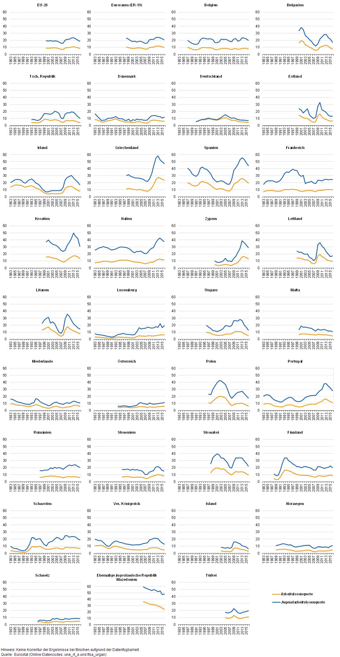 Statistiken zur Arbeitslosigkeit und mehr – Statistics Explained