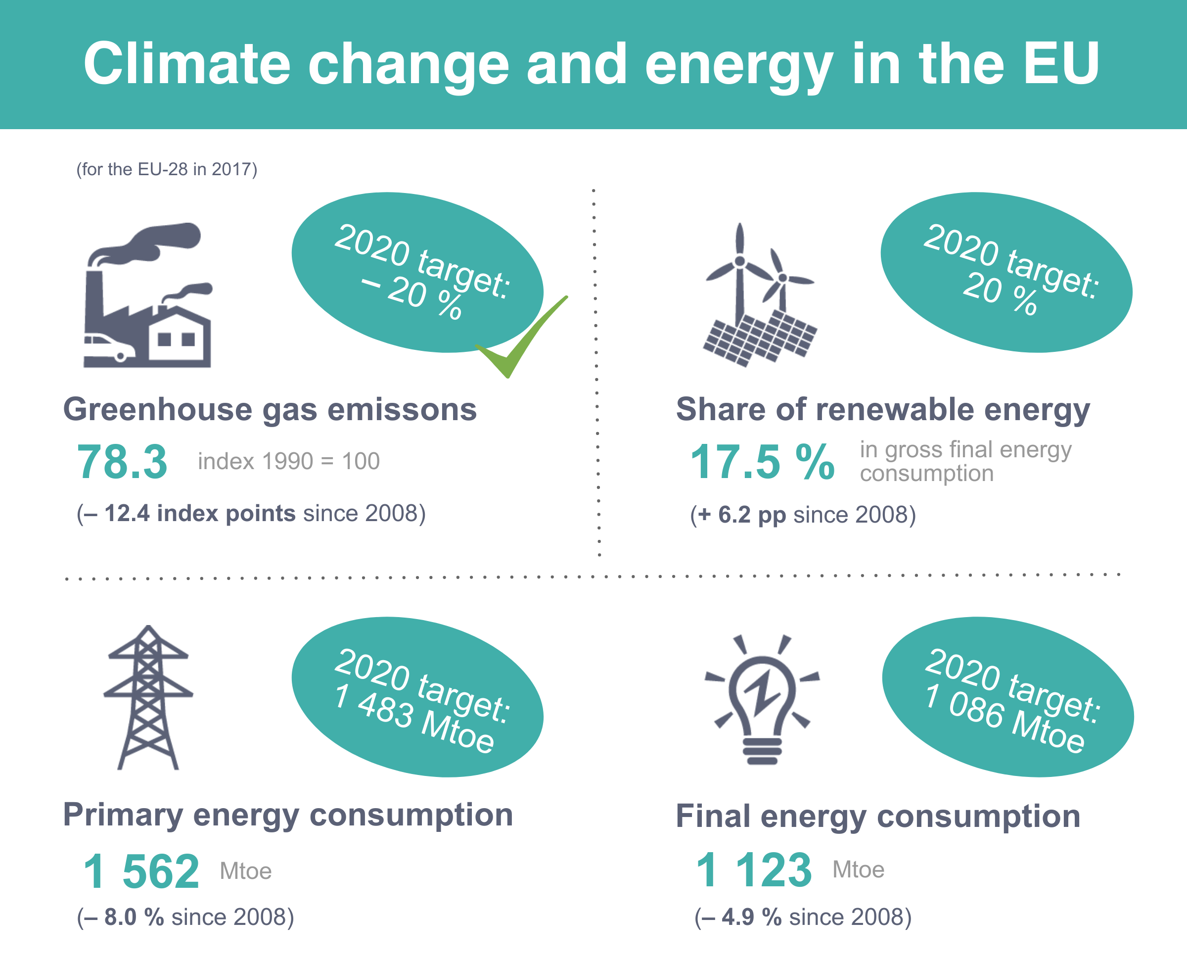 File:Infographic - 3 Climate & energy - 2019-08-26.png