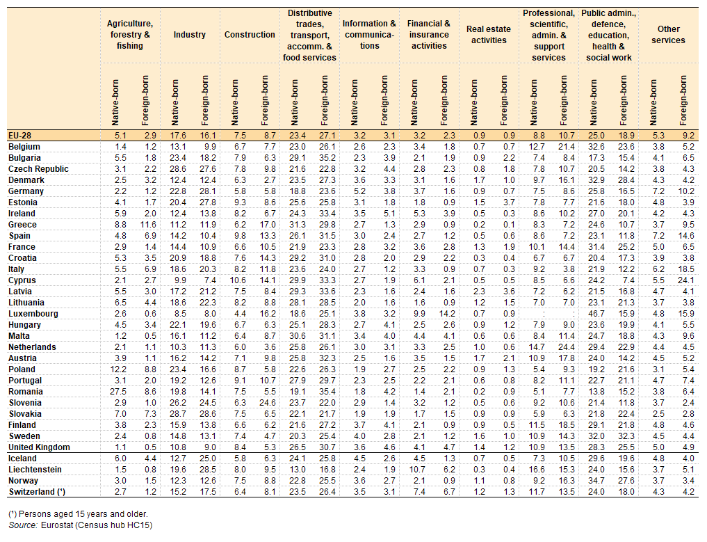 Table 4: People in employment, by economic activity and by place of birth,  EU-28, 2011 (% share) Source: Eurostat (Census hub HC15)