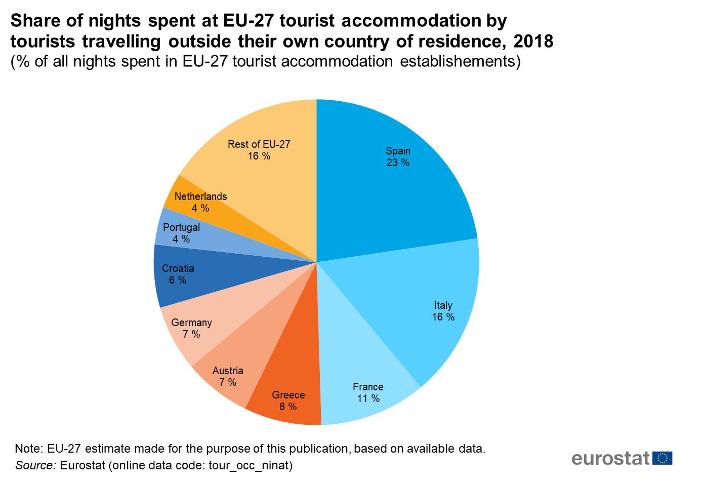 foto de Tourism statistics - Statistics Explained