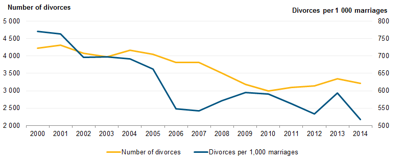 File:Divorces and number of divorces per 1 000 marriages contracted in the same year in Estonia, 2000–2014 2.png