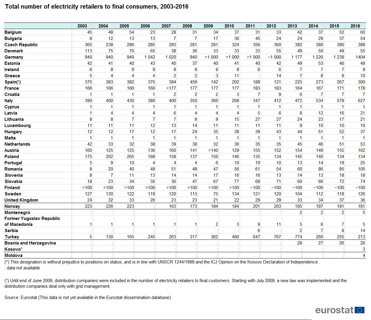 Final Consumers: Electricity Market Indicators