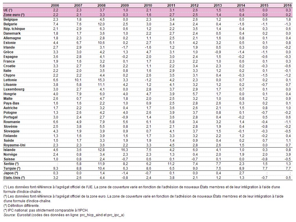 Prix A La Consommation Inflation Et Niveaux De Prix Relatifs