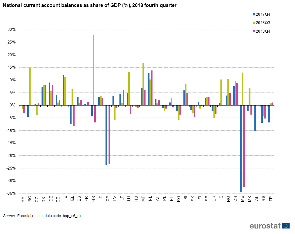 File:National current account balances as share of GDP (%), 2018 fourth quarter.png