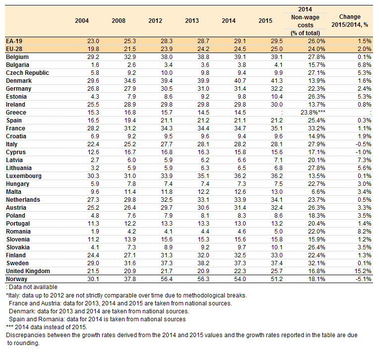 File:Labour costs per hour in EUR, 2004-2014 whole economy excluding agriculture and public administration.png
