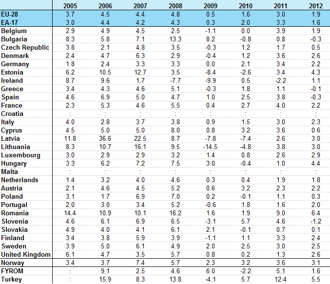 File:EU28 EA17 Countries construction cost annual rates of