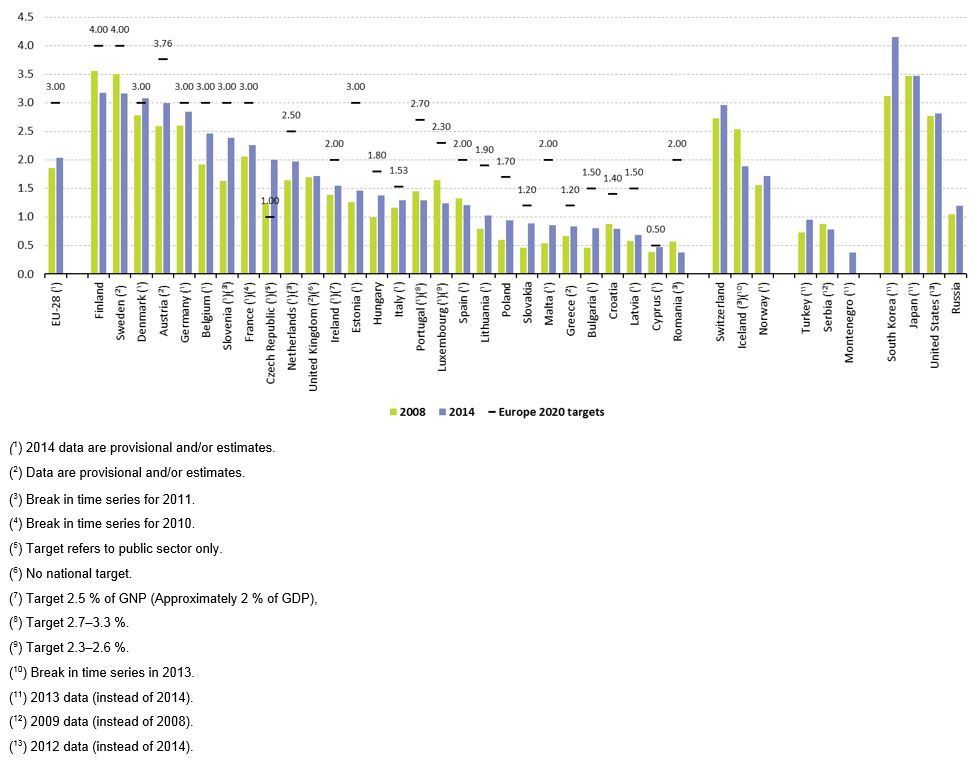File:Gross domestic expenditure on R&D (R&D intensity), by country; 2008 and 2014.png