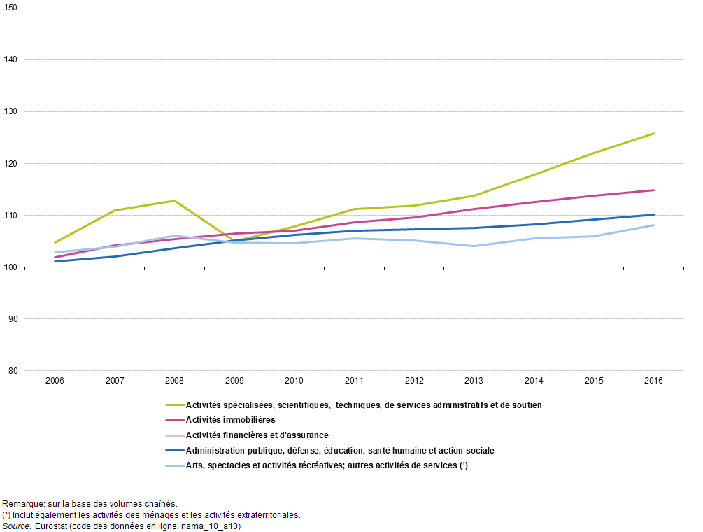 Comptes Nationaux Et Pib Statistics Explained