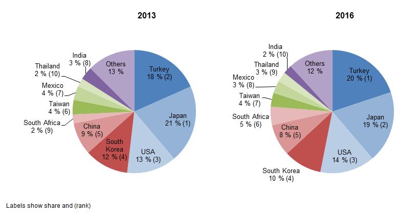 File:Extra EU trade of motor vehicles, main trading partners
