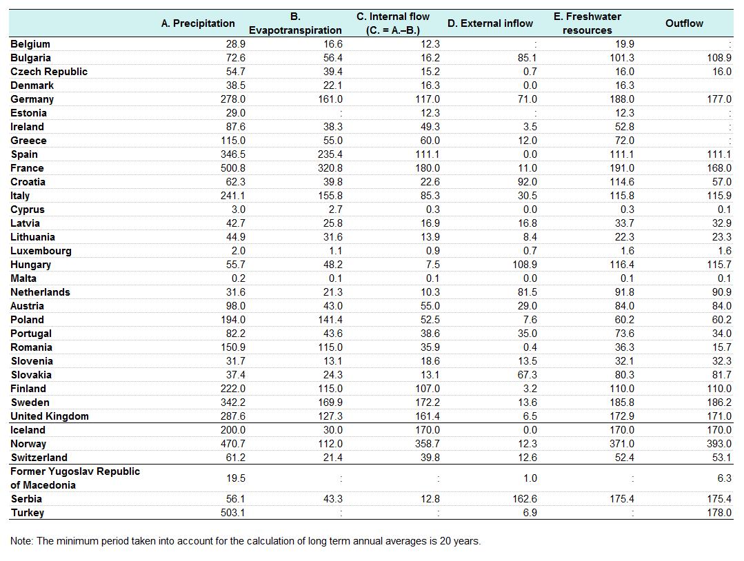 Water statistics - Statistics Explained