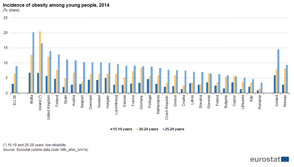 File:Incidence of obesity among young people, 2014 (% share) BYIE18.png