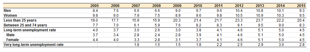 File:Unemployment rate, EU-28, 2005–2015 (%) YB16.png ...