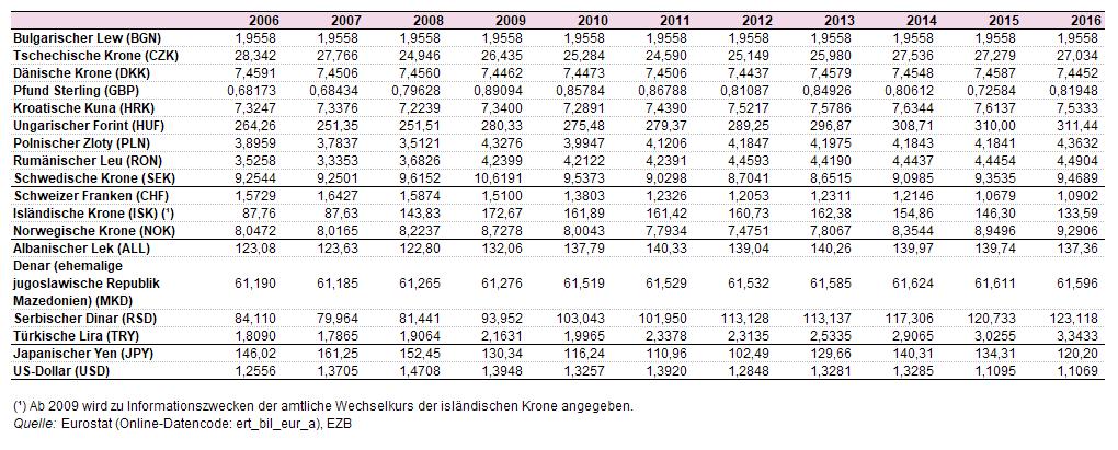 umrechnung euro dänische kronen tabelle