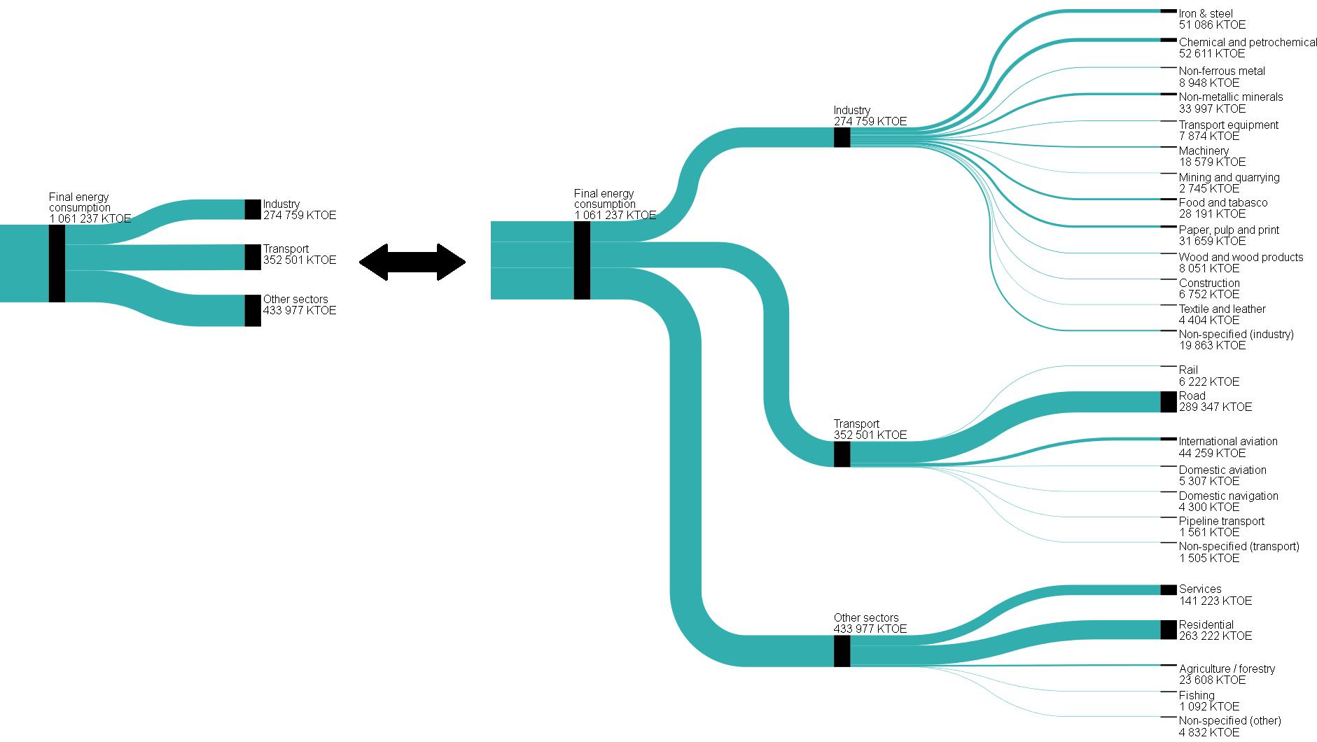 Sankey diagrams for energy balance - Statistics Explained
