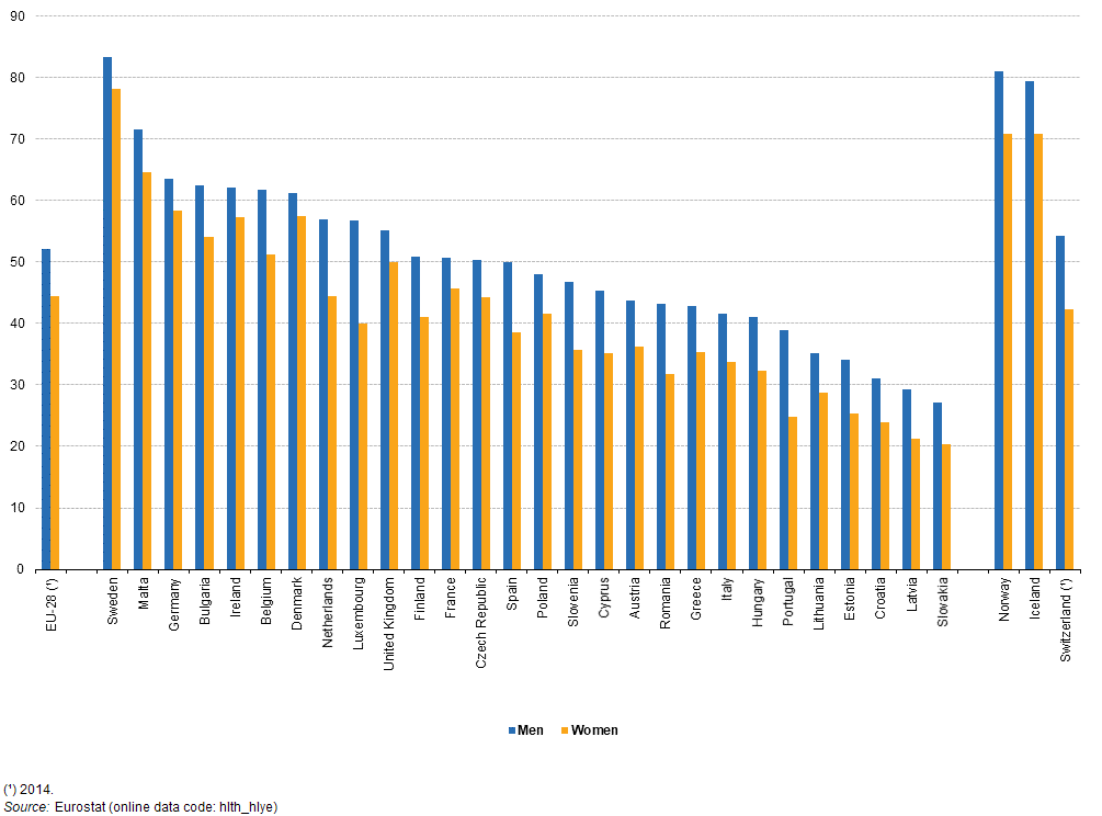 File:Healthy life years at age 65 years, by sex, 2015 (% share of remaining life expectancy) PITEU17.png