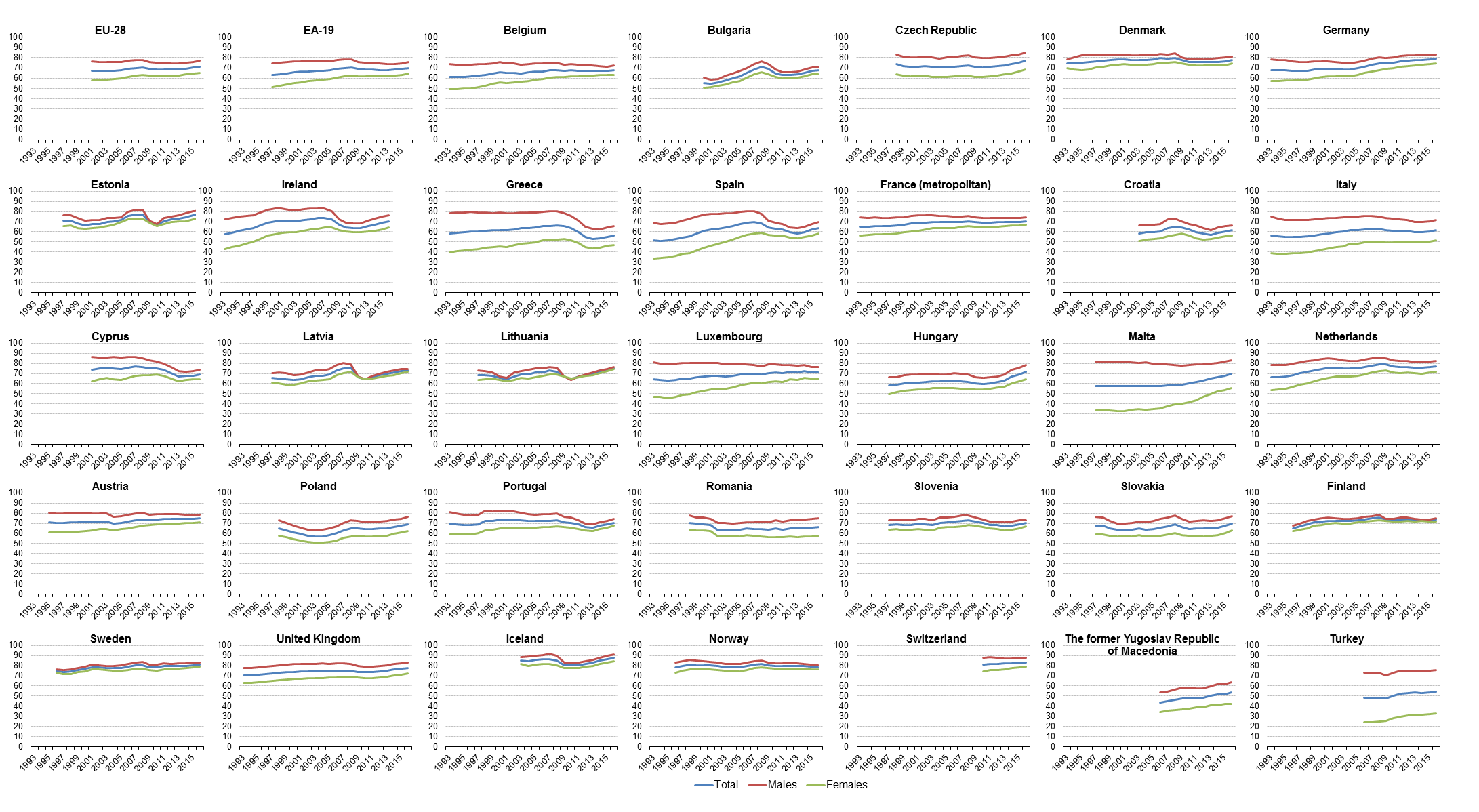 Employment statistics statistics explained figure 1 employment rate by sex age group 20 64 1993 2016 source eurostat lfsiempa nvjuhfo Image collections
