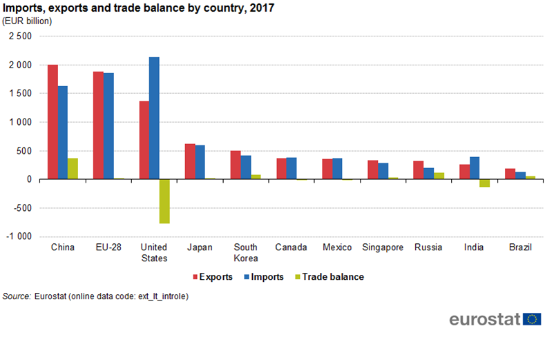 File:Imports, exports and trade balance by country, 2017