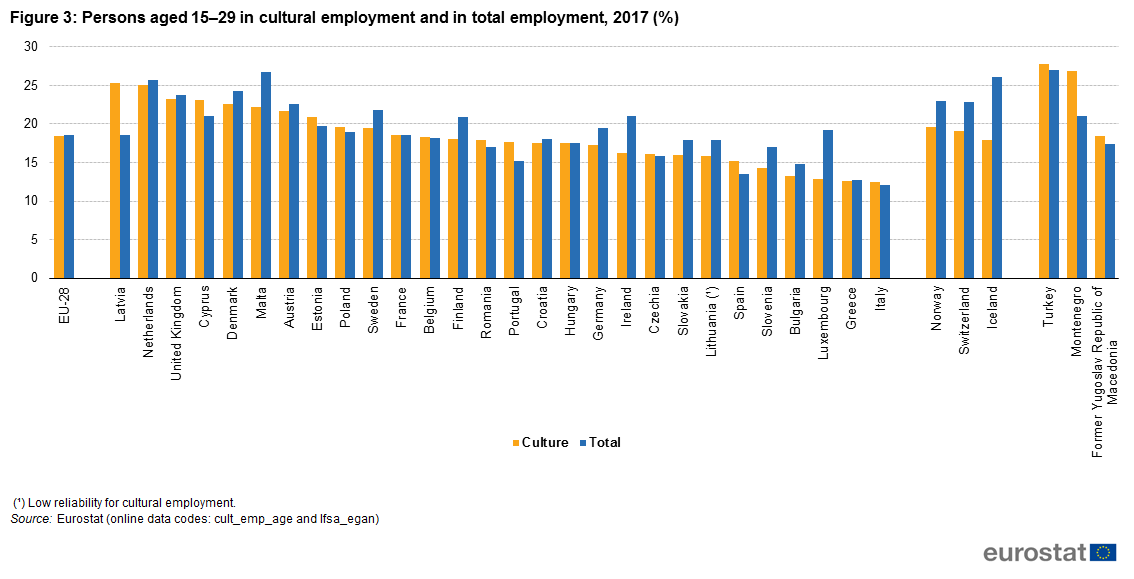 e0c66bc7d7bf Figure 3  Persons aged 15–29 in cultural employment and in total  employment