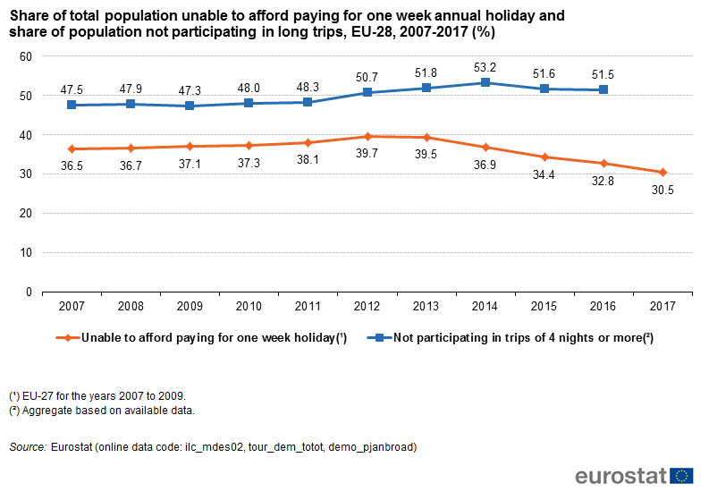 File:Share of total population unable to afford paying for one week annual holiday and share of population not participating in long trips, EU-28, 2007-2017 (%).png