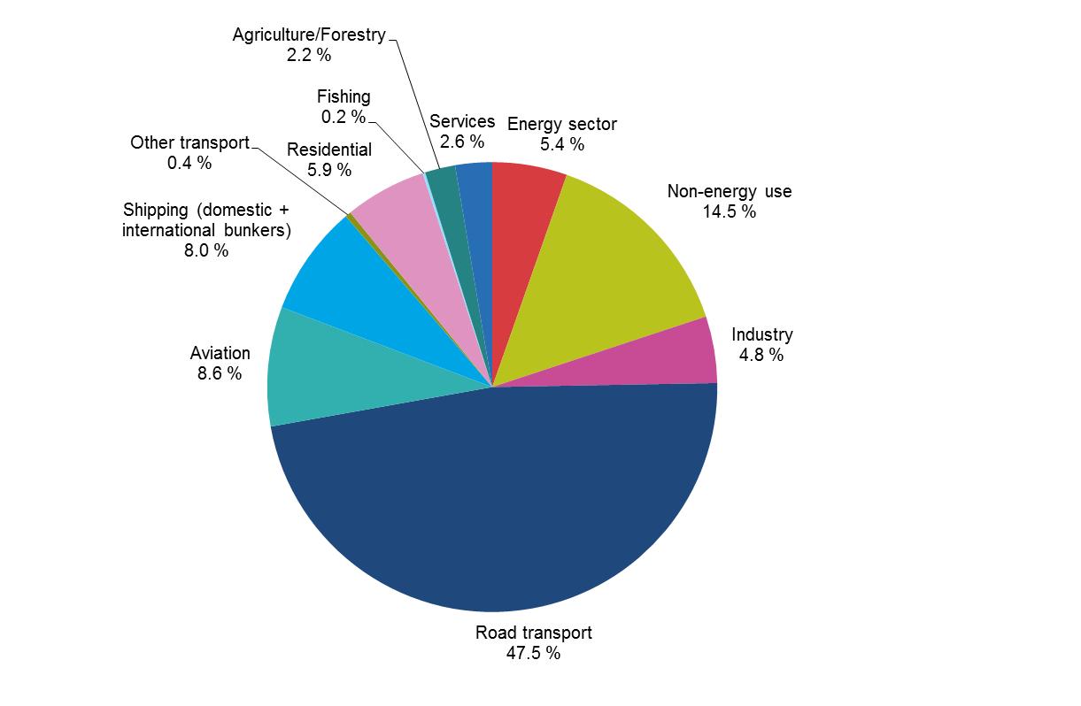 Consumption_of_oil_EU-28,_2014,_percenta